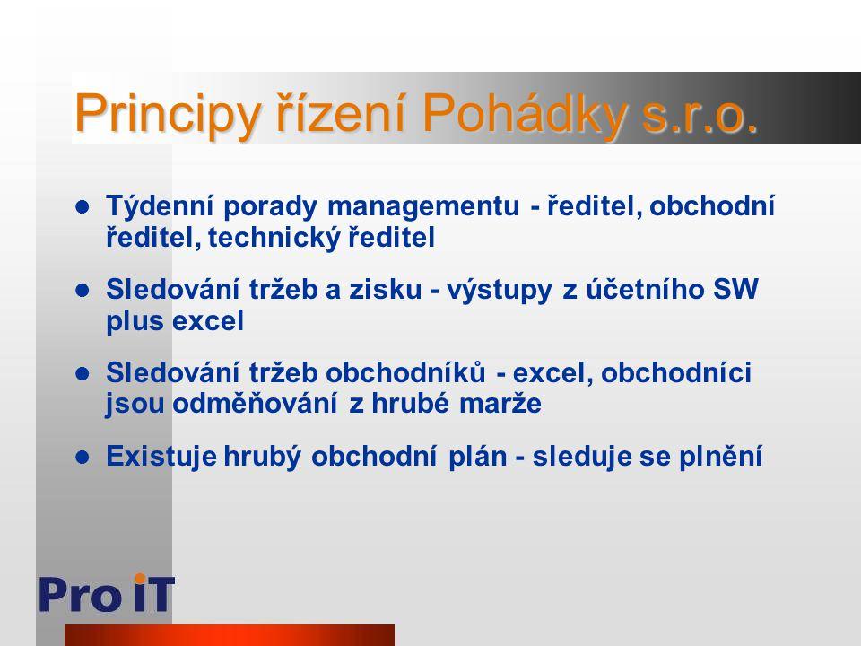Principy řízení Pohádky s.r.o. Týdenní porady managementu - ředitel, obchodní ředitel, technický ředitel Sledování tržeb a zisku - výstupy z účetního