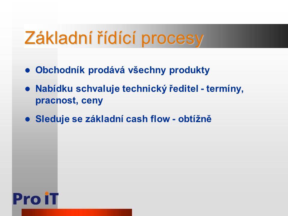 Základní řídící procesy Obchodník prodává všechny produkty Nabídku schvaluje technický ředitel - termíny, pracnost, ceny Sleduje se základní cash flow