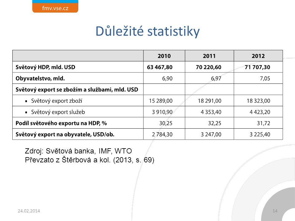 Důležité statistiky 24.02.2014 Zdroj: Světová banka, IMF, WTO Převzato z Štěrbová a kol. (2013, s. 69) 14