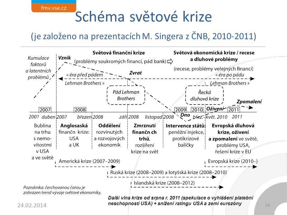 Schéma světové krize (je založeno na prezentacích M. Singera z ČNB, 2010-2011) 24.02.2014 Další vlna krize od srpna r. 2011 (spekulace o vyhlášení pla