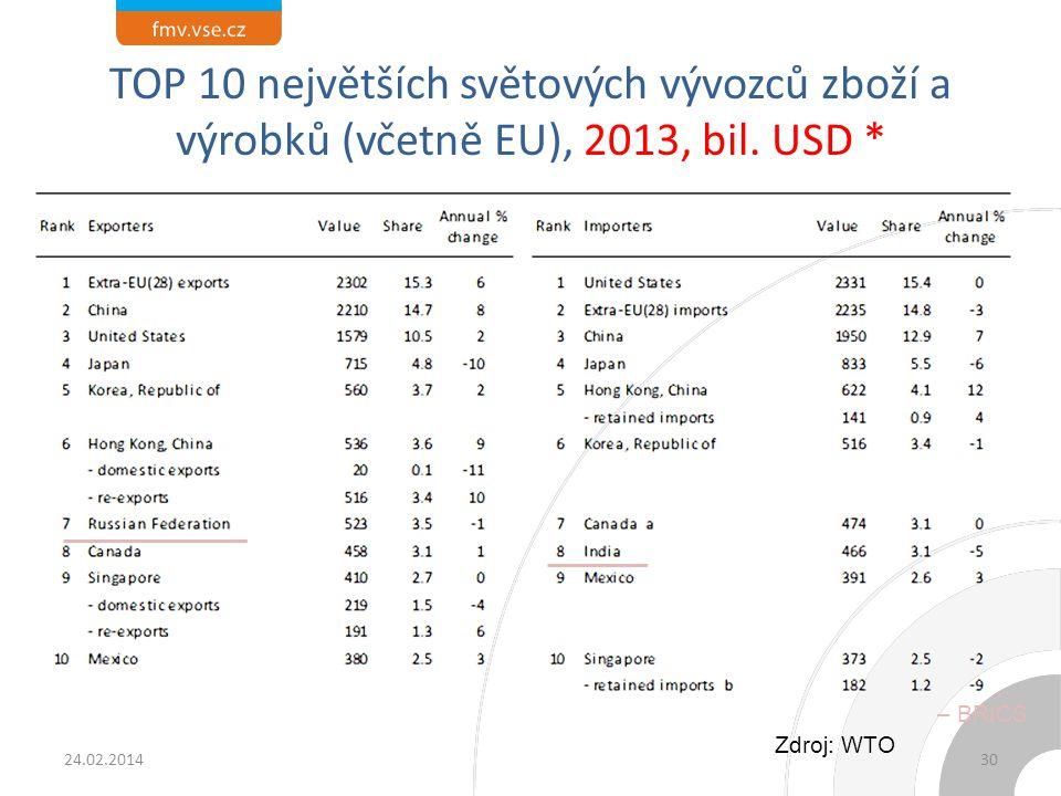 TOP 10 největších světových vývozců zboží a výrobků (včetně EU), 2013, bil. USD * 24.02.201430 Zdroj: WTO – BRICS