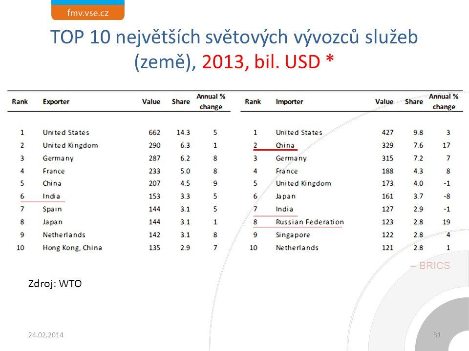 TOP 10 největších světových vývozců služeb (země), 2013, bil. USD * Zdroj: WTO 24.02.201431 – BRICS