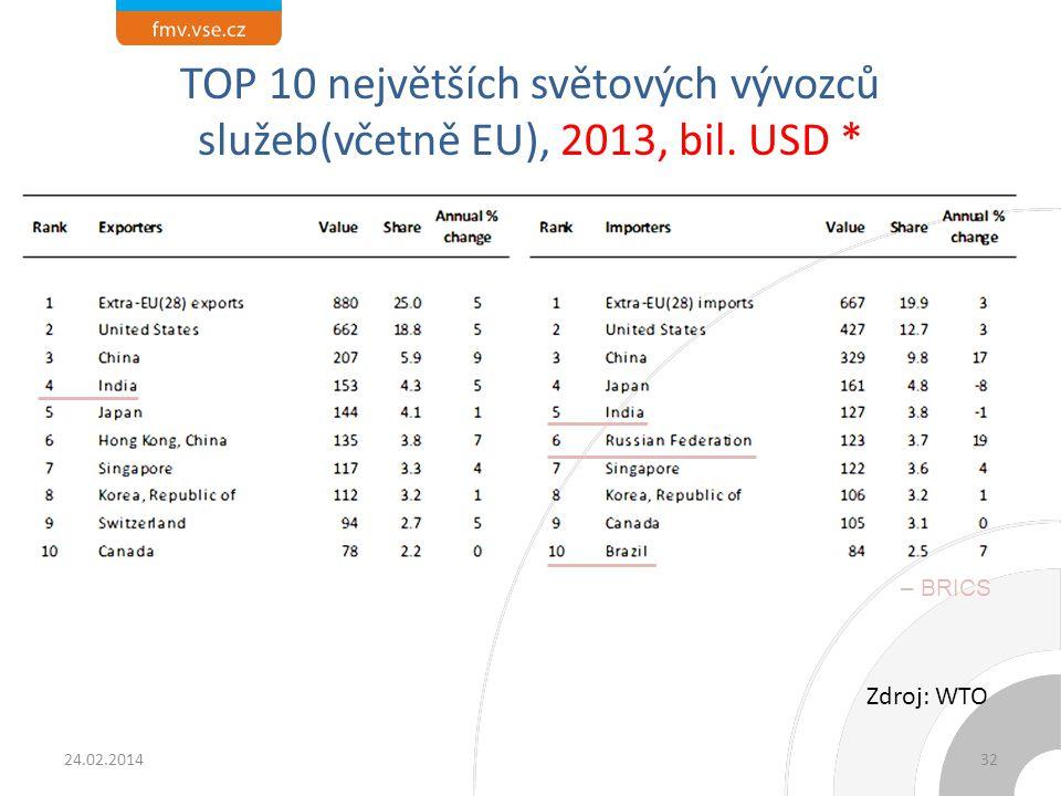 TOP 10 největších světových vývozců služeb(včetně EU), 2013, bil. USD * 24.02.2014 Zdroj: WTO 32 – BRICS