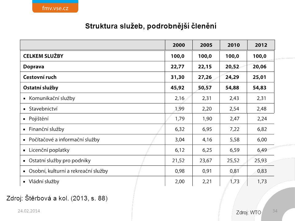 24.02.201434 Struktura služeb, podrobnější členění Zdroj: WTO Zdroj: Štěrbová a kol. (2013, s. 88)