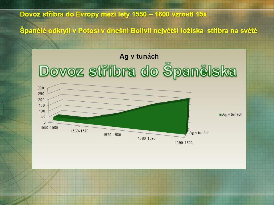 Dovoz stříbra do Evropy mezi lety 1550 – 1600 vzrostl 15x Španělé odkryli v Potosí v dnešní Bolívii největší ložiska stříbra na světě