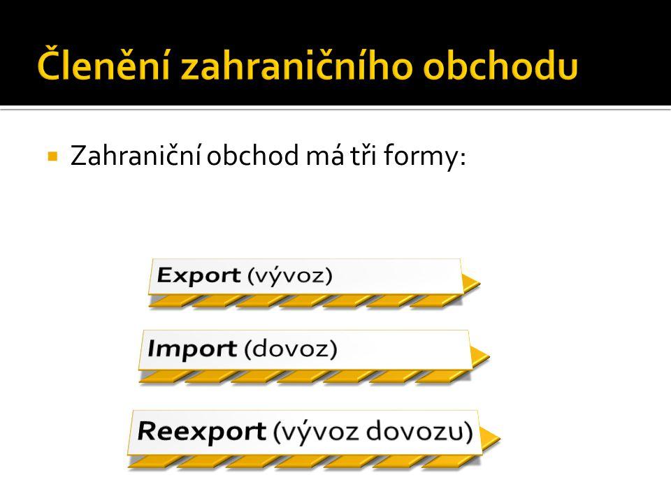  Zahraniční obchod má tři formy: