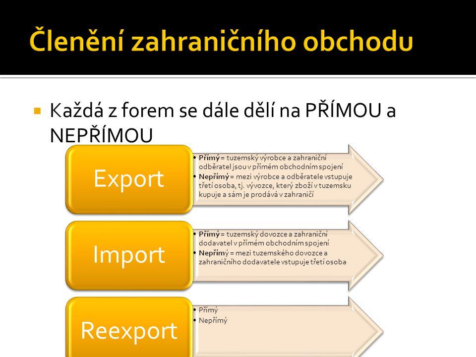  Každá z forem se dále dělí na PŘÍMOU a NEPŘÍMOU Přímý = tuzemský výrobce a zahraniční odběratel jsou v přímém obchodním spojení Nepřímý = mezi výrob