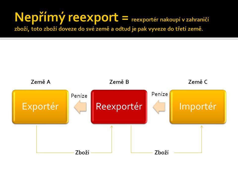 ExportérReexportérImportér Země AZemě BZemě C Peníze Zboží