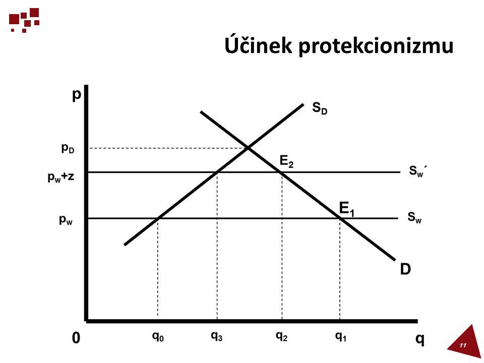 Účinek protekcionizmu 11