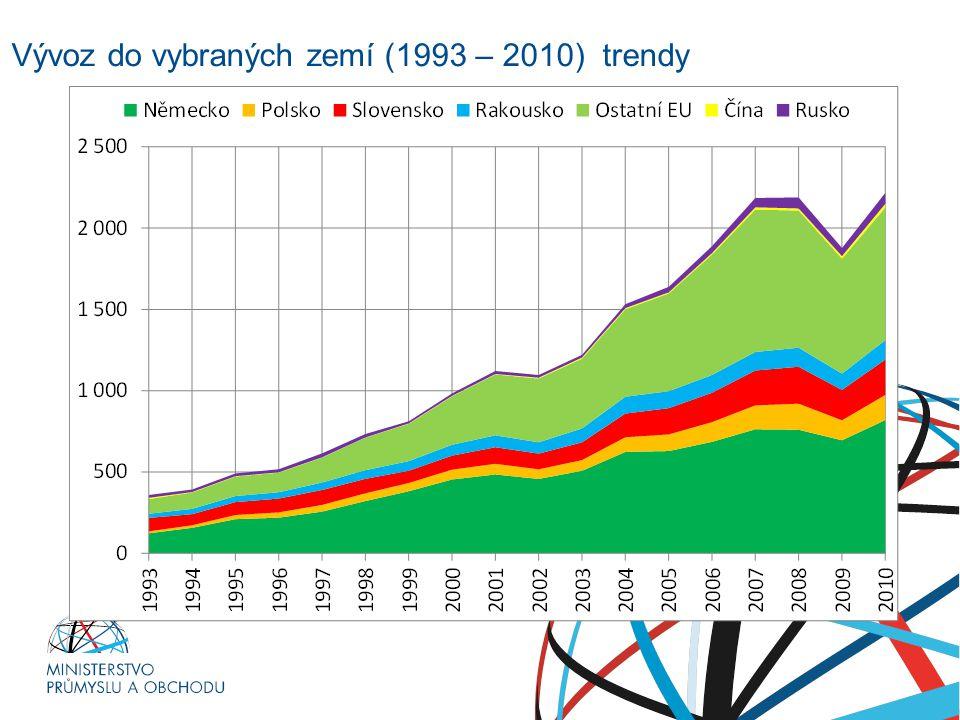 Ministerstvo průmyslu a obchodu Vývoz do vybraných zemí (1993 – 2010) trendy RNDr. Petr Nečas předseda vlády