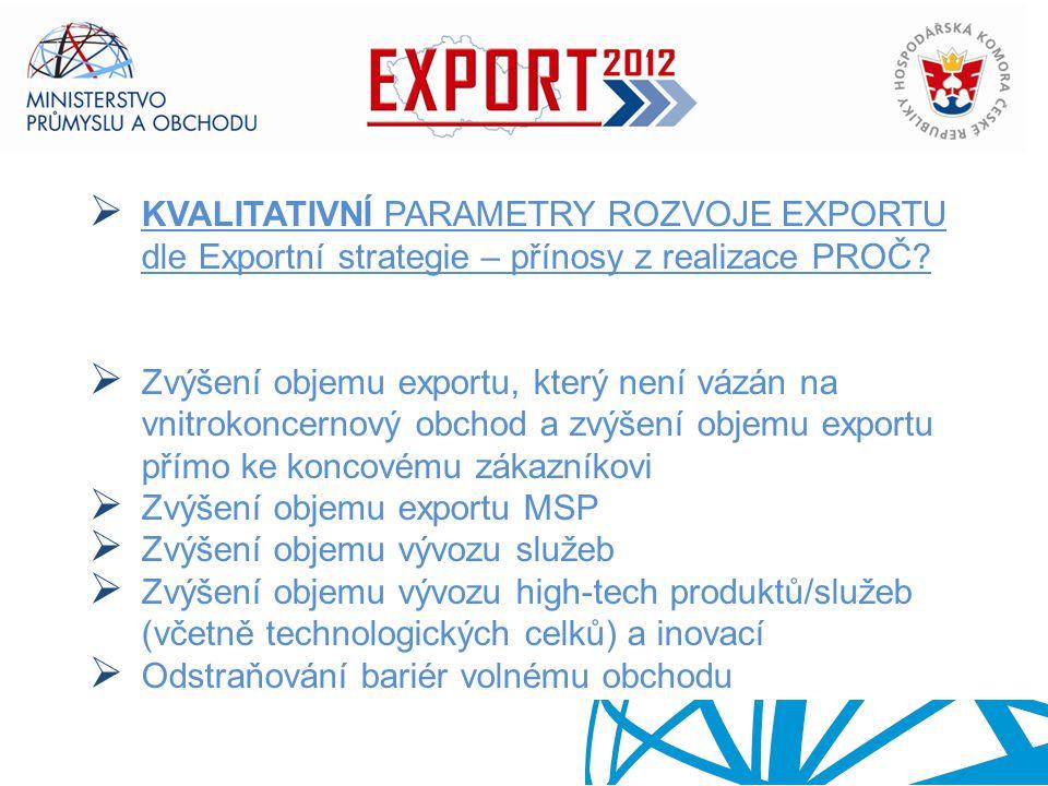 EXPORTNÍ STRATEGIE ČESKÉ REPUBLIKY PRO OBDOBÍ 2012 - 2020  KVALITATIVNÍ PARAMETRY ROZVOJE EXPORTU dle Exportní strategie – přínosy z realizace PROČ?