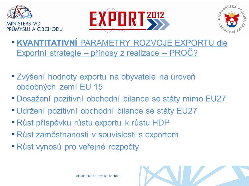 Ministerstvo průmyslu a obchodu ▪ KVANTITATIVNÍ PARAMETRY ROZVOJE EXPORTU dle Exportní strategie – přínosy z realizace – PROČ? ▪ Zvýšení hodnoty expor