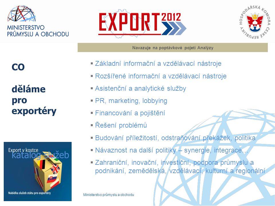 Ministerstvo průmyslu a obchodu Co děláme v podpoře exportu ? Navazuje na poptávkové pojetí Analýzy  Základní informační a vzdělávací nástroje  Rozš