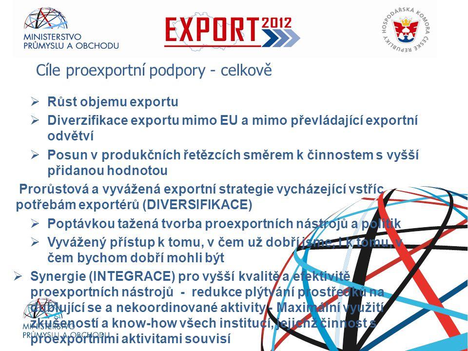 Ministerstvo průmyslu a obchodu RNDr. Petr Nečas předseda vlády  Růst objemu exportu  Diverzifikace exportu mimo EU a mimo převládající exportní odv