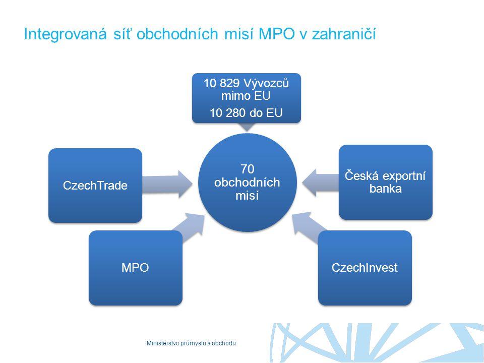 Ministerstvo průmyslu a obchodu Integrovaná síť obchodních misí MPO v zahraničí 70 obchodních misí MPOCzechTradeCzechInvest Česká exportní banka 10 82