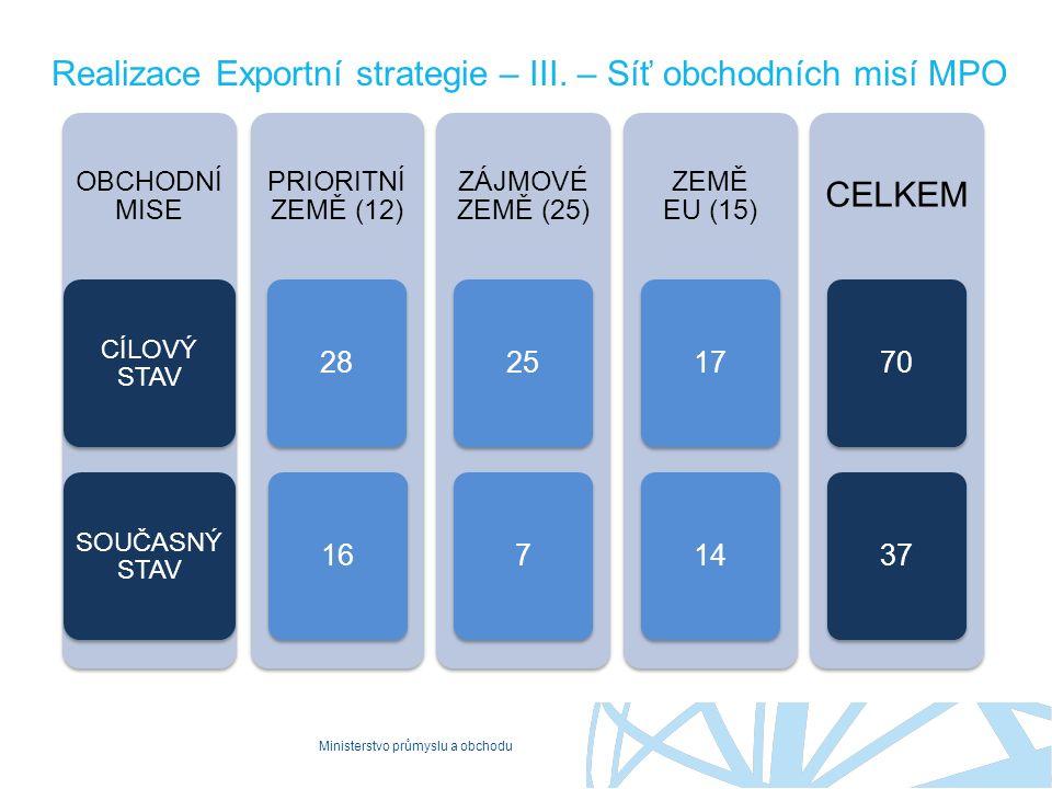 Ministerstvo průmyslu a obchodu Realizace Exportní strategie – III. – Síť obchodních misí MPO OBCHODNÍ MISE CÍLOVÝ STAV SOUČASNÝ STAV PRIORITNÍ ZEMĚ (