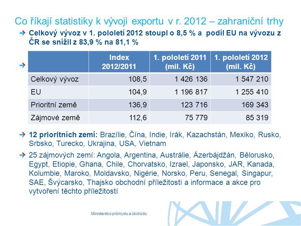 Ministerstvo průmyslu a obchodu Co říkají statistiky k vývoji exportu v r. 2012 – zahraniční trhy Celkový vývoz v 1. pololetí 2012 stoupl o 8,5 % a po