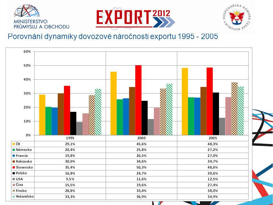 Ministerstvo průmyslu a obchodu Porovnání dynamiky dovozové náročnosti exportu 1995 - 2005 RNDr. Petr Nečas předseda vlády