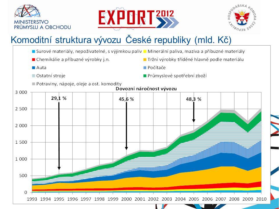 Ministerstvo průmyslu a obchodu Objem exportu per capita (2000 – 2010) - trend RNDr.