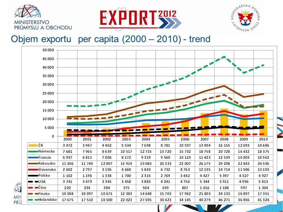 Ministerstvo průmyslu a obchodu Objem exportu per capita (2000 – 2010) - trend RNDr. Petr Nečas předseda vlády
