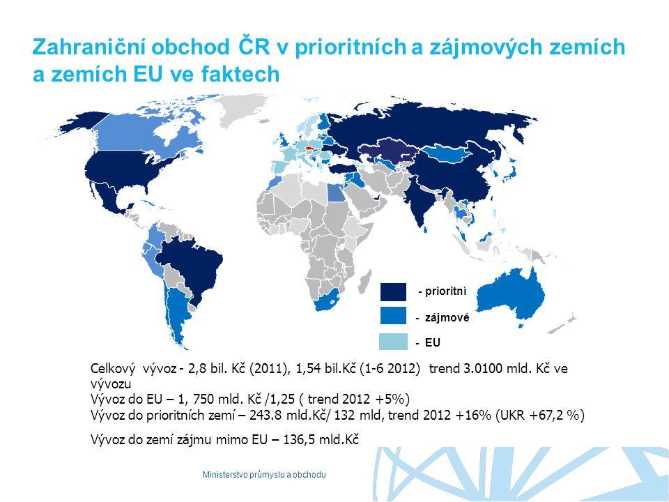 Ministerstvo průmyslu a obchodu Zahraniční obchod ČR v prioritních a zájmových zemích a zemích EU ve faktech Celkový vývoz - 2,8 bil. Kč (2011), 1,54