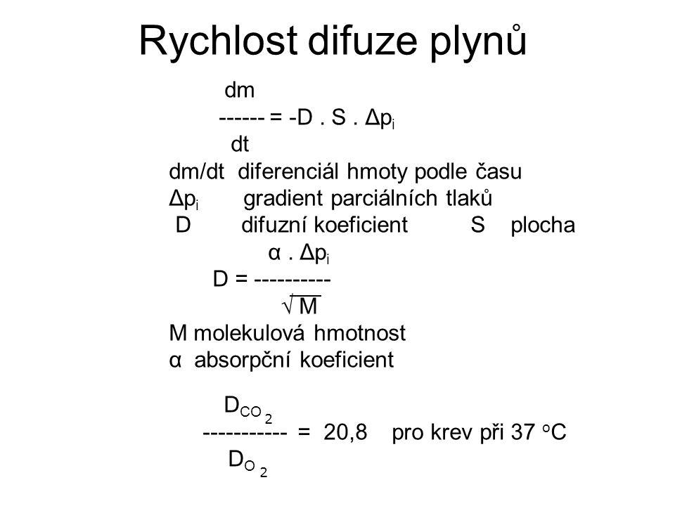 Rychlost difuze plynů dm ------ = -D. S. Δp i dt dm/dt diferenciál hmoty podle času Δp i gradient parciálních tlaků D difuzní koeficient S plocha α. Δ
