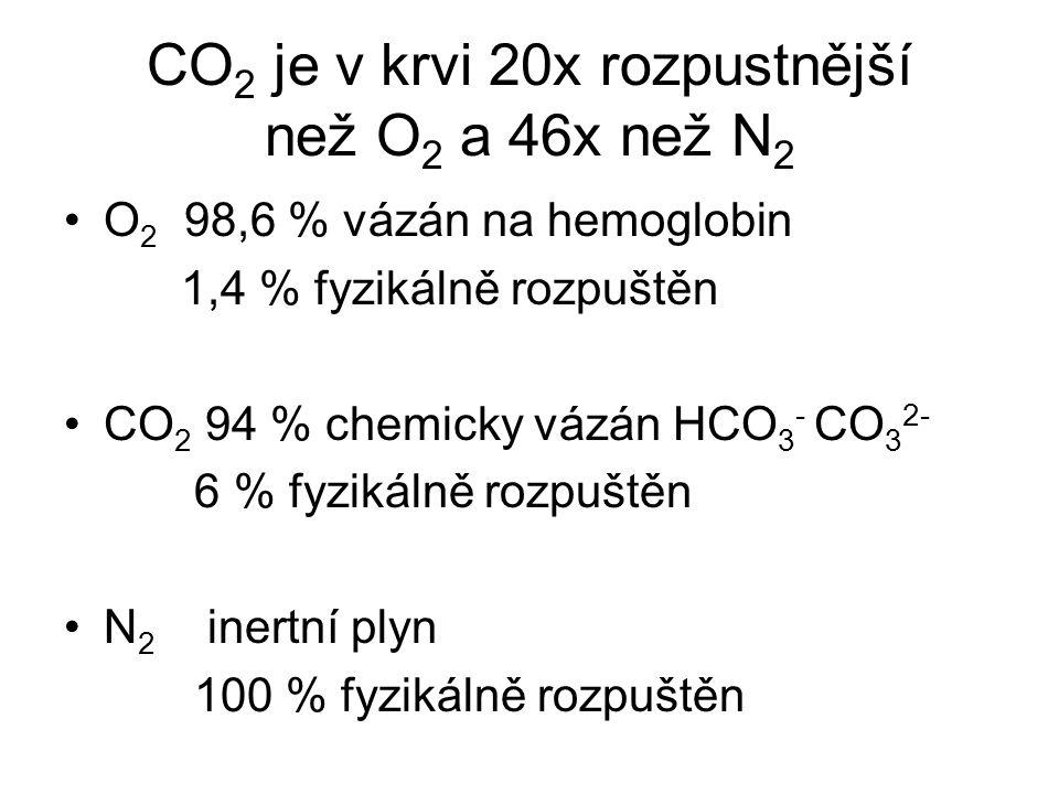 CO 2 je v krvi 20x rozpustnější než O 2 a 46x než N 2 O 2 98,6 % vázán na hemoglobin 1,4 % fyzikálně rozpuštěn CO 2 94 % chemicky vázán HCO 3 - CO 3 2