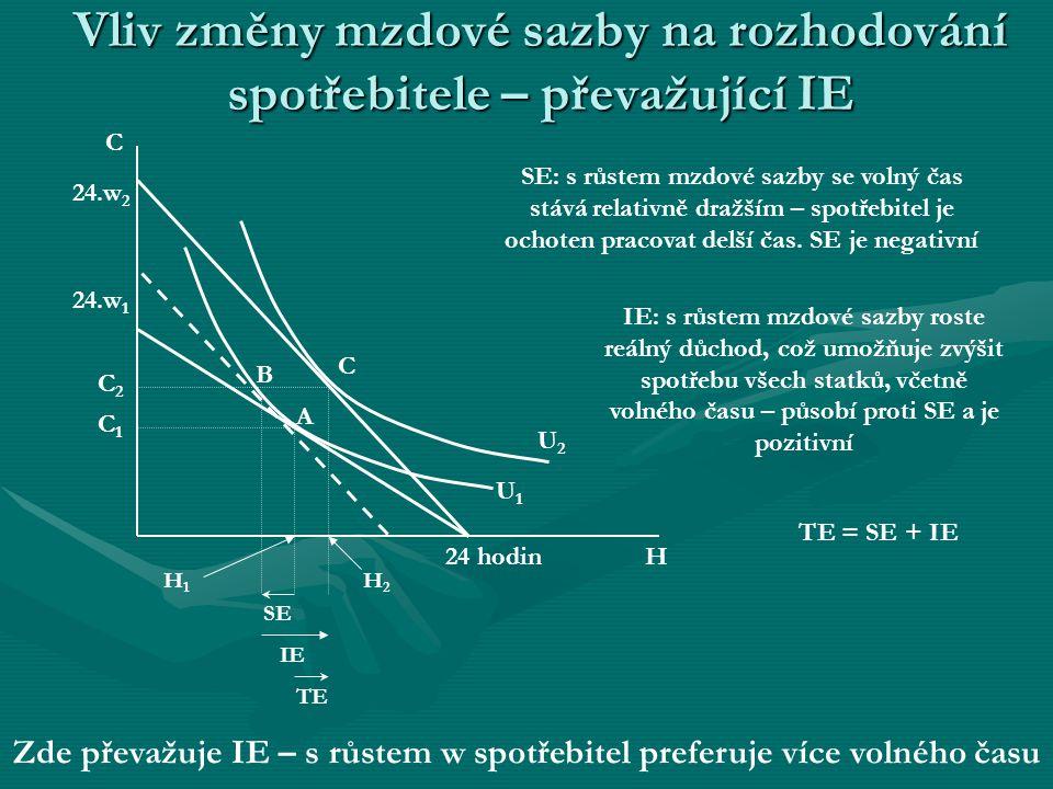 Vliv změny mzdové sazby na rozhodování spotřebitele – převažující SE U1U1 H 24.w 1 C1C1 24 hodin C H1H1 C2C2 24.w 2 U2U2 SE IE TE H2H2 SE: s růstem mz