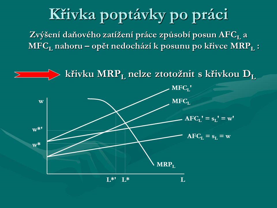 Zvýšení daňového zatížení práce způsobí posun AFCL a MFCL nahoru – opět nedochází k posunu po křivce MRPL : křivku MRPL nelze ztotožnit s křivkou DL Křivka poptávky po práci AFC L = s L = w MFC L L w MRP L w* L* w* L* AFC L = s L = w MFC L