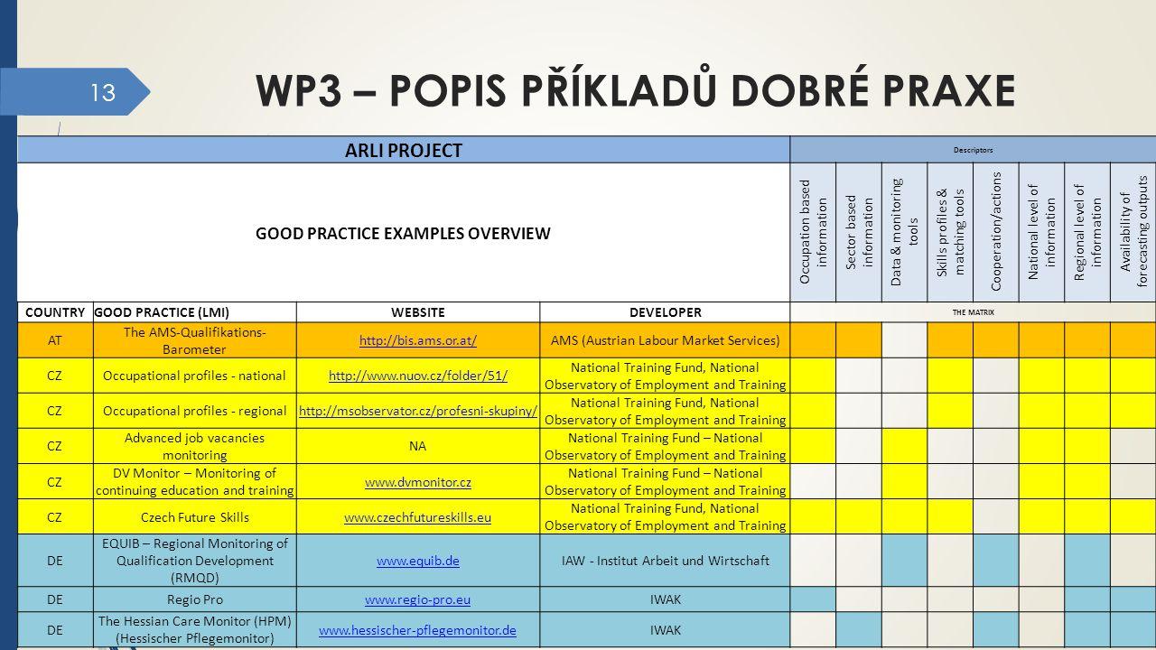13 WP3 – POPIS PŘÍKLADŮ DOBRÉ PRAXE ARLI PROJECT Descriptors GOOD PRACTICE EXAMPLES OVERVIEW Occupation based information Sector based information Dat