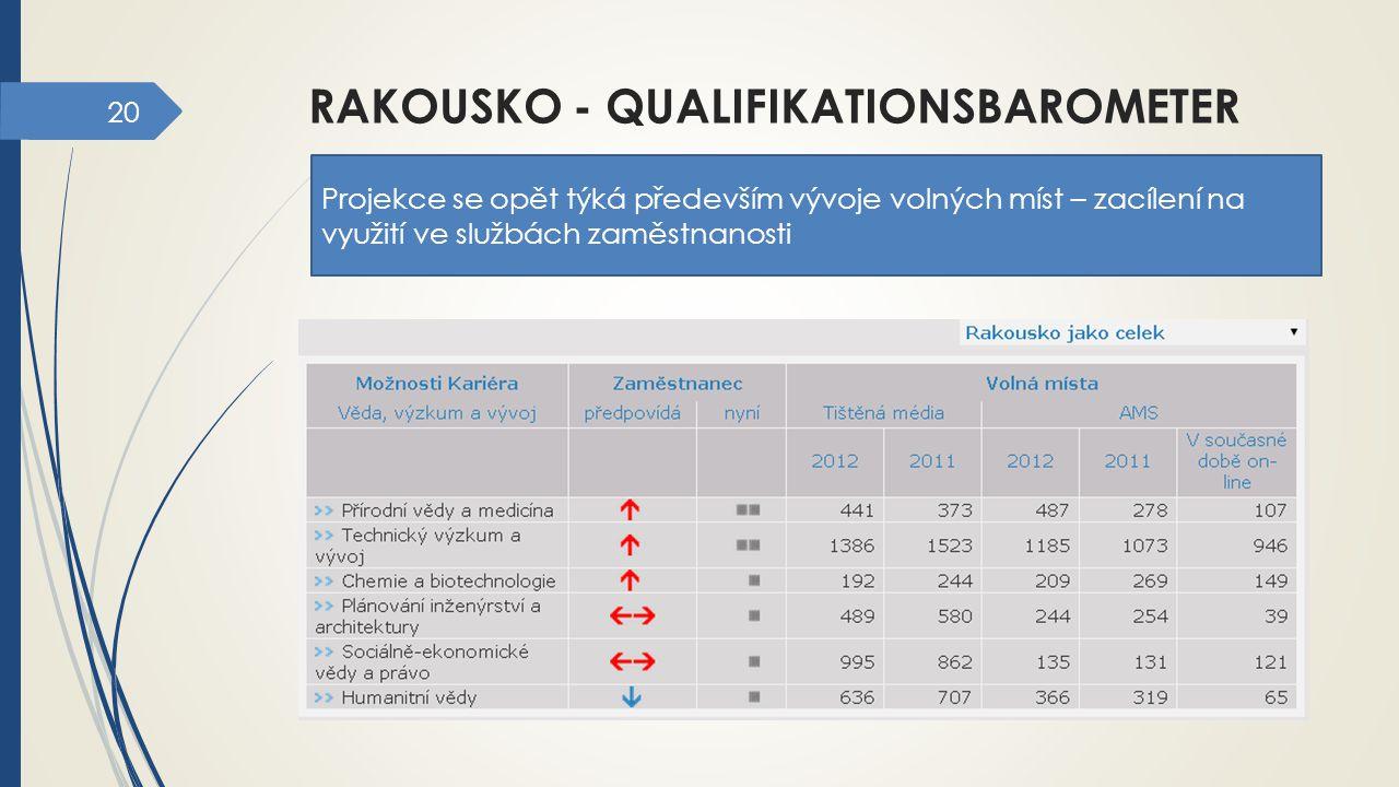 20 RAKOUSKO - QUALIFIKATIONSBAROMETER Projekce se opět týká především vývoje volných míst – zacílení na využití ve službách zaměstnanosti