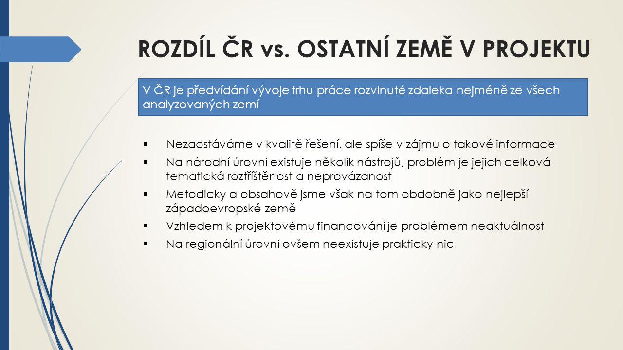 ROZDÍL ČR vs. OSTATNÍ ZEMĚ V PROJEKTU  Nezaostáváme v kvalitě řešení, ale spíše v zájmu o takové informace  Na národní úrovni existuje několik nástr