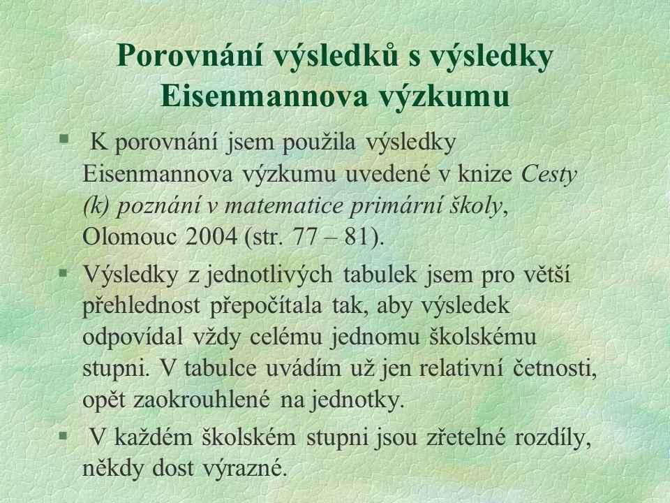 Porovnání výsledků s výsledky Eisenmannova výzkumu § K porovnání jsem použila výsledky Eisenmannova výzkumu uvedené v knize Cesty (k) poznání v matema