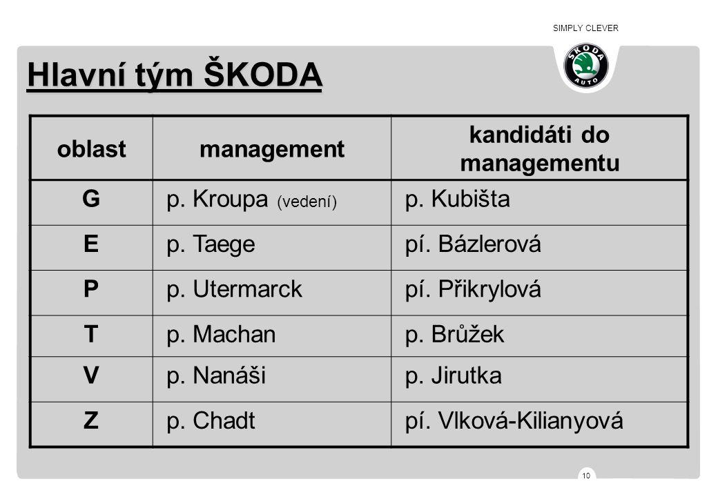 SIMPLY CLEVER 10 Hlavní tým ŠKODA oblastmanagement kandidáti do managementu G p. Kroupa (vedení) p. Kubišta E p. Taege pí. Bázlerová P p. Utermarck pí