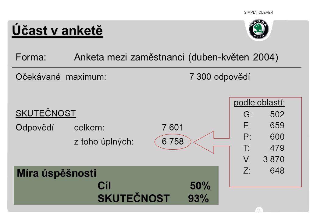 SIMPLY CLEVER 11 Míra úspěšnosti Cíl 50% SKUTEČNOST 93% Forma: Anketa mezi zaměstnanci (duben-květen 2004) Očekávané maximum: 7 300 odpovědí SKUTEČNOS