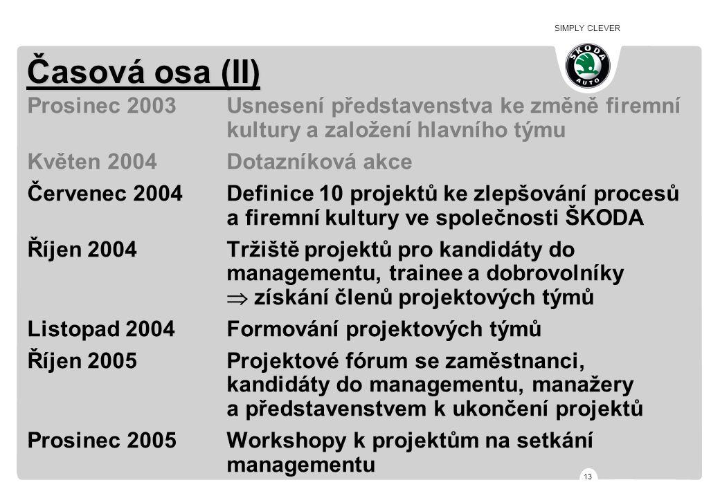 SIMPLY CLEVER 13 Časová osa (II) Prosinec 2003Usnesení představenstva ke změně firemní kultury a založení hlavního týmu Květen 2004Dotazníková akce Če