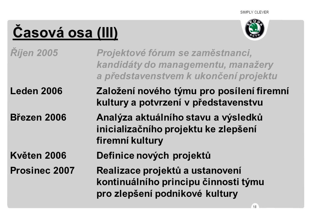 SIMPLY CLEVER 18 Časová osa (III) Říjen 2005Projektové fórum se zaměstnanci, kandidáty do managementu, manažery a představenstvem k ukončení projektu