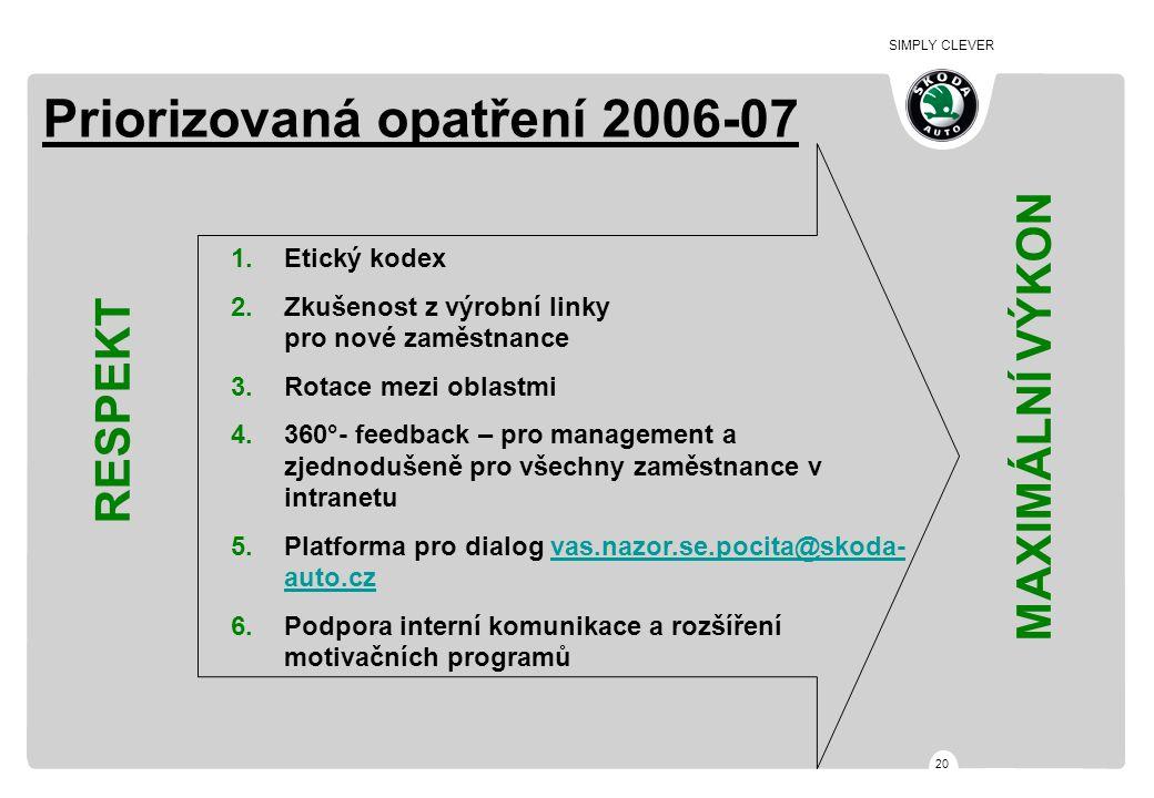 SIMPLY CLEVER 20 Priorizovaná opatření 2006-07 1.Etický kodex 2.Zkušenost z výrobní linky pro nové zaměstnance 3.Rotace mezi oblastmi 4.360°- feedback