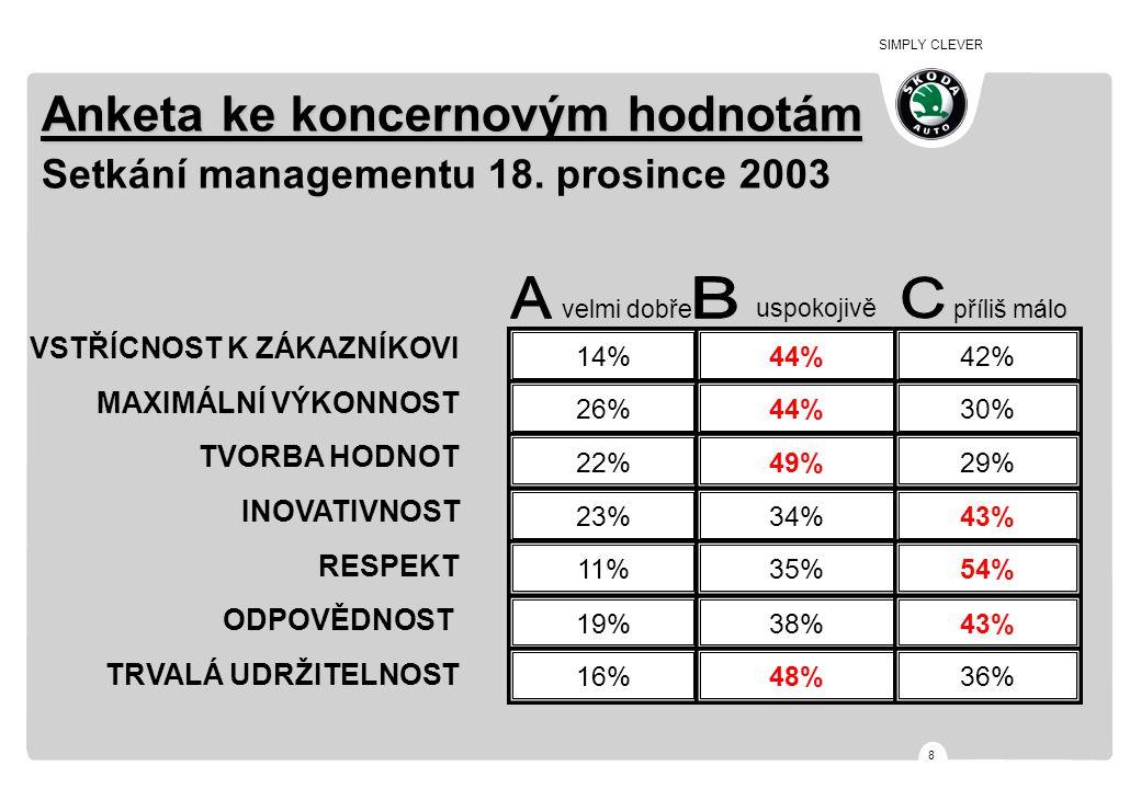 SIMPLY CLEVER 8 Anketa ke koncernovým hodnotám Anketa ke koncernovým hodnotám Setkání managementu 18. prosince 2003 VSTŘÍCNOST K ZÁKAZNÍKOVI MAXIMÁLNÍ