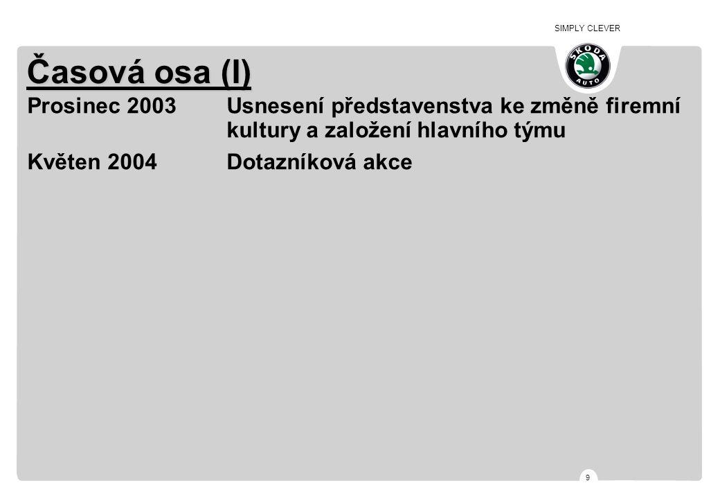 SIMPLY CLEVER 9 Časová osa (I) Prosinec 2003Usnesení představenstva ke změně firemní kultury a založení hlavního týmu Květen 2004Dotazníková akce