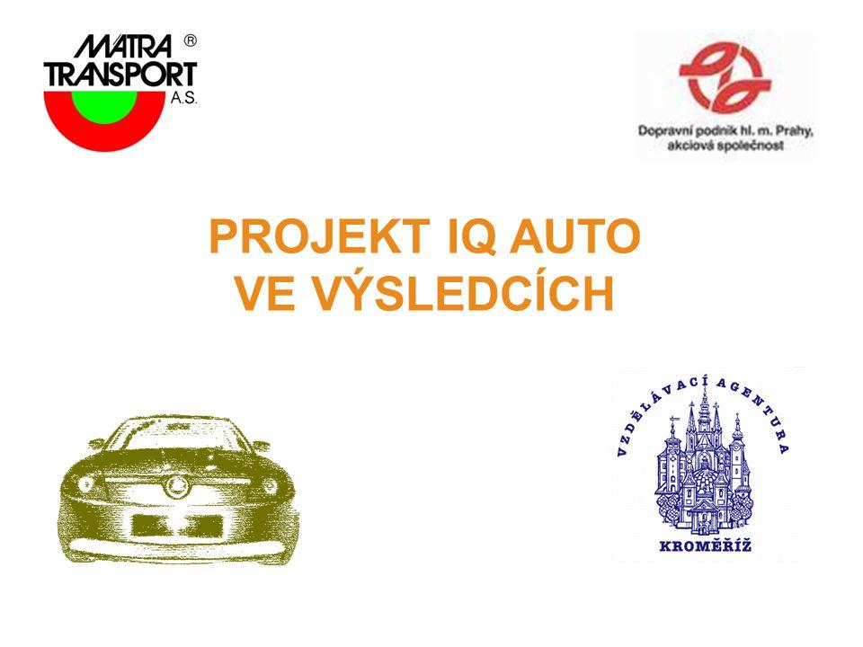 Podpora IQ Industry 1.Sdružení automobilového průmyslu 300 tis.