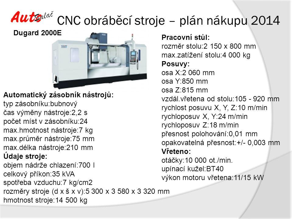 CNC obráběcí stroje – plán nákupu 2014 Pracovní stůl: rozměr stolu:1800x2500 mm max.zatížení stolu:12000 kg Posuvy: osa X:3500 mm osa Y:2500 mm osa Z:2000 mm Vřeteno: otáčky:10 000 ot./min.