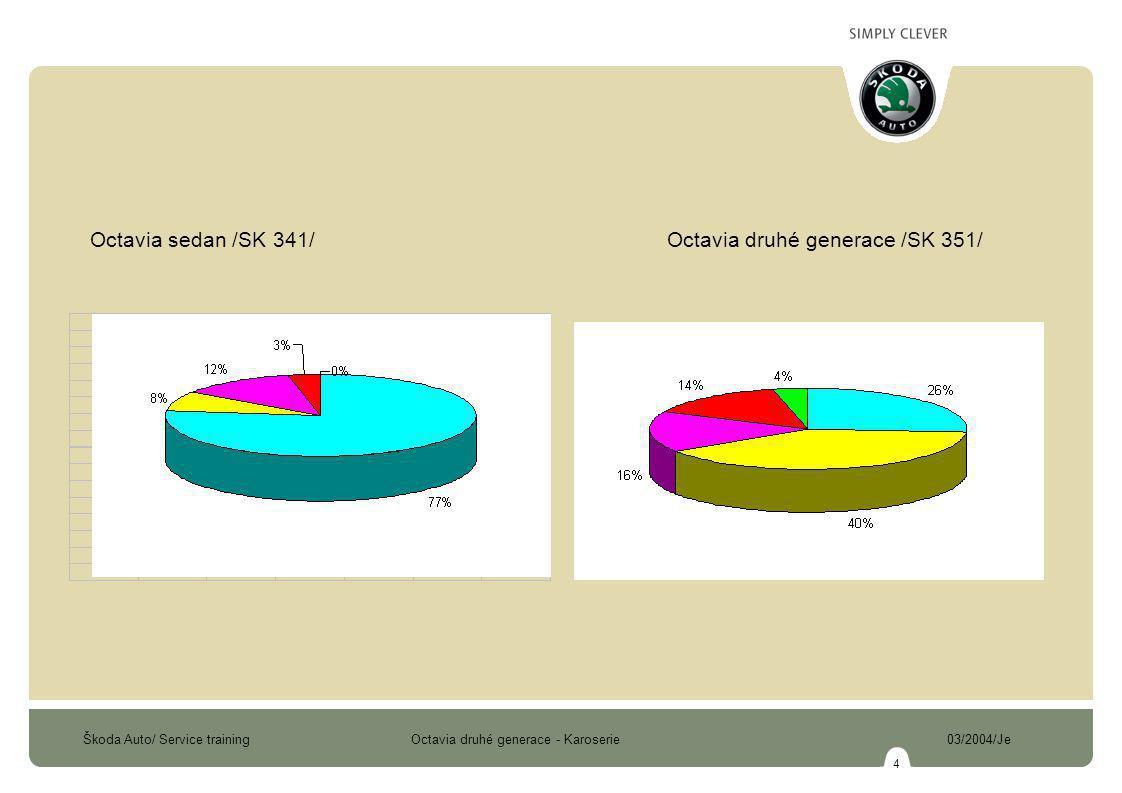 Škoda Auto/ Service training Octavia druhé generace - Karoserie 03/2004/Je 5 POUŽITÍ VYSOKOPEVNOSTNÍCH PLECHŮ OCTAVIA PRVNÍ GENERACE