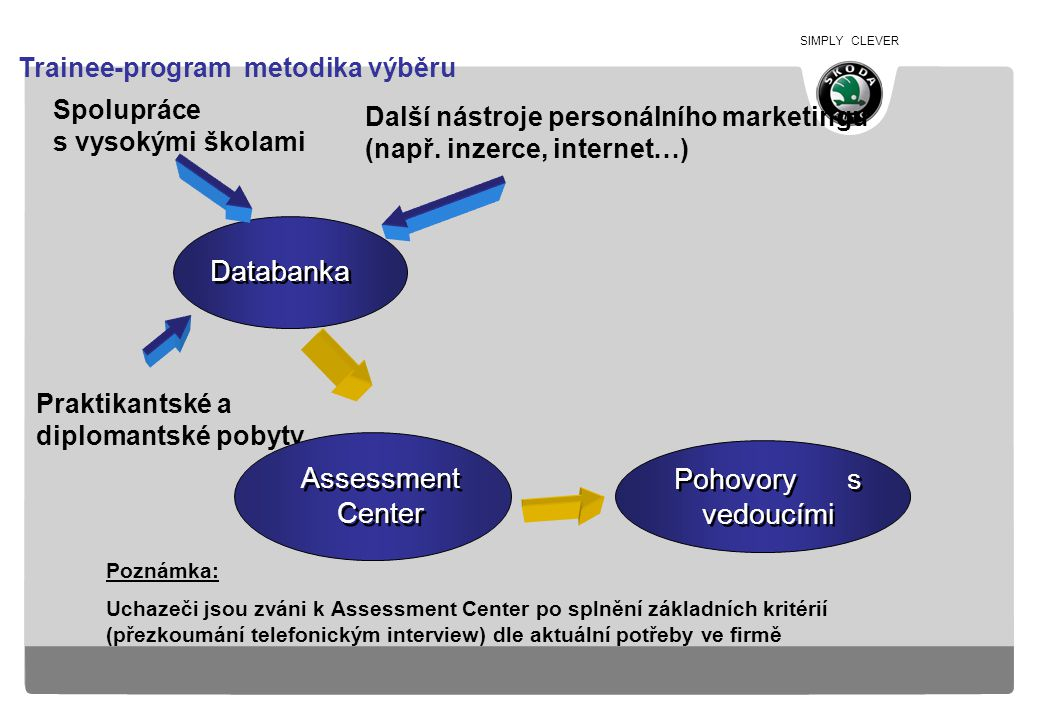 SIMPLY CLEVER Databanka Spolupráce s vysokými školami Praktikantské a diplomantské pobyty Další nástroje personálního marketingu (např. inzerce, inter