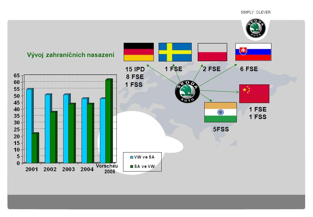 SIMPLY CLEVER Internacionalizace Škoda Auto 15 IPD 8 FSE 1 FSE 2 FSE 1 FSE 1 FSS 5FSS Vorschau 2005 Vývoj zahraničních nasazení 6 FSE 1 FSS