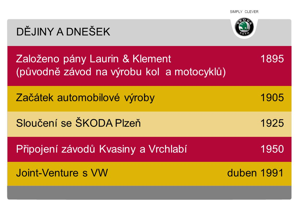 SIMPLY CLEVER podíl VW 30% podíl VW 60,3% podíl VW 70% podíl VW 100% 16.