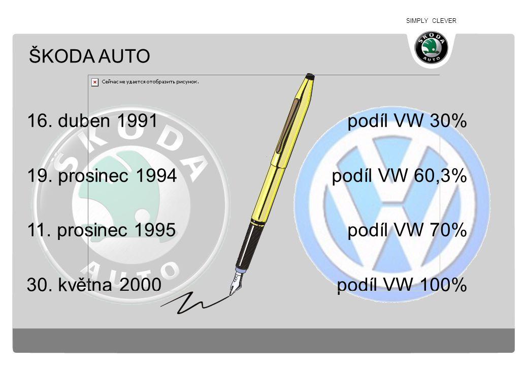 SIMPLY CLEVER podíl VW 30% podíl VW 60,3% podíl VW 70% podíl VW 100% 16. duben 1991 19. prosinec 1994 11. prosinec 1995 30. května 2000 ŠKODA AUTO