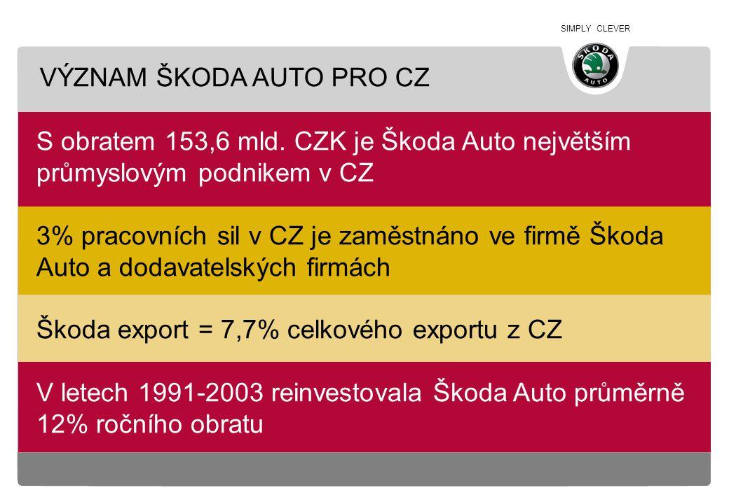 SIMPLY CLEVER S obratem 153,6 mld. CZK je Škoda Auto největším průmyslovým podnikem v CZ 3% pracovních sil v CZ je zaměstnáno ve firmě Škoda Auto a do