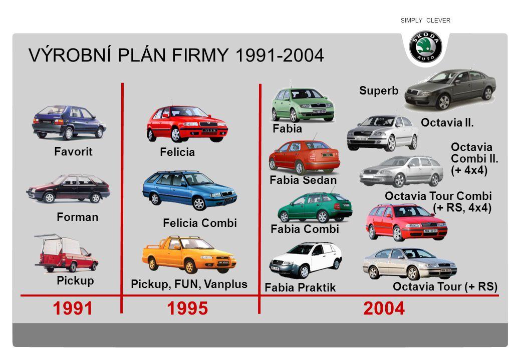 SIMPLY CLEVER ZÁVOD MLADÁ BOLESLAV VÝROBNÍ PROGRAM cca 355.500 vozů Fabia Fabia Combi Fabia Sedan Fabia Praktik Octavia Octavia Combi cca 21.000 VÝROBA 2004 ZAMĚSTNANCI
