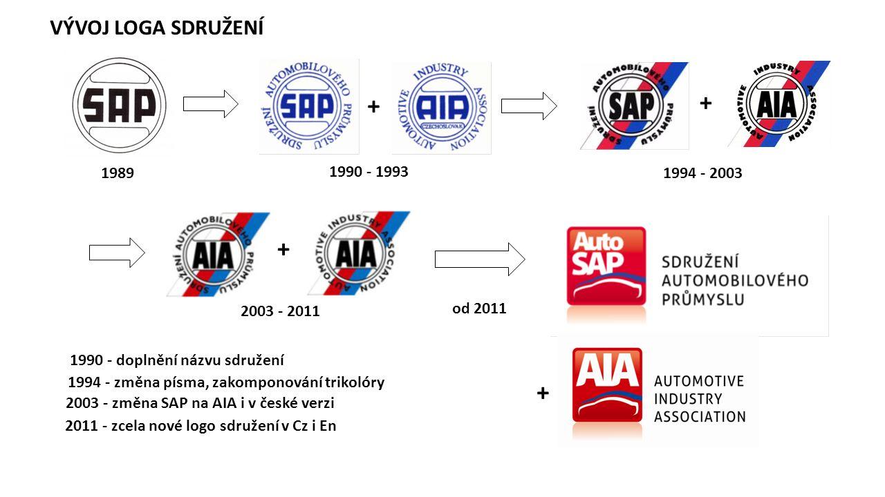 VÝVOJ LOGA SDRUŽENÍ + + + 1994 - 2003 1989 2003 - 2011 2011 - zcela nové logo sdružení v Cz i En 1990 - doplnění názvu sdružení + 1990 - 1993 1994 - z